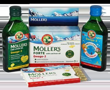 Moller's range